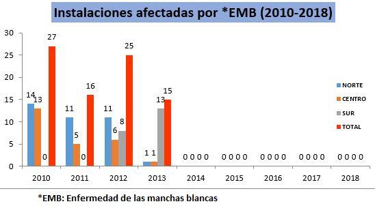 IMB 2010-2018