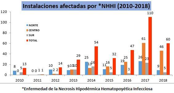 NHHI 2010-2018