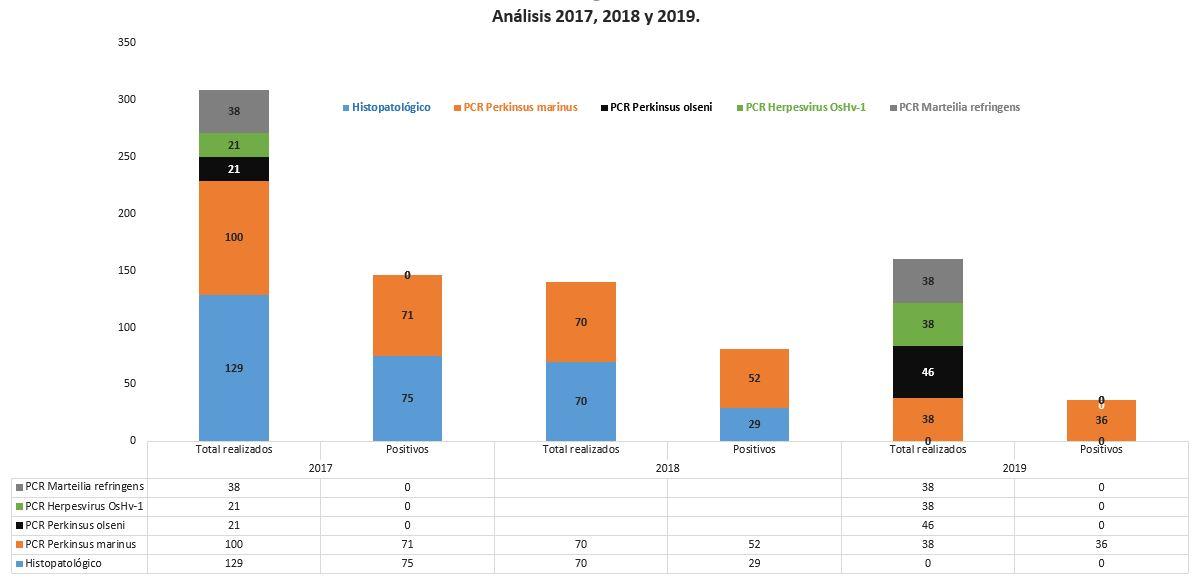 RESULTDOS MOLUSCOS 2017 2018 2019
