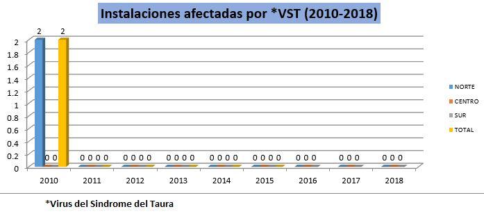 VST 2010-2018