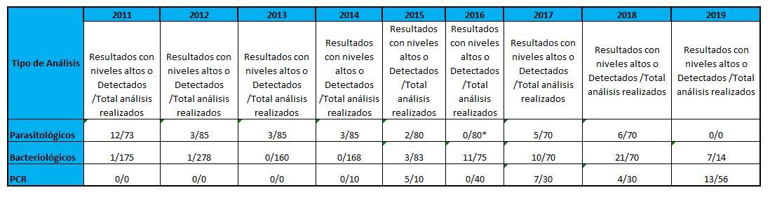 pces-2011-2012- cuadro