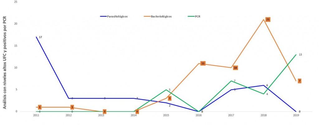 pces 2011-2019-grafica
