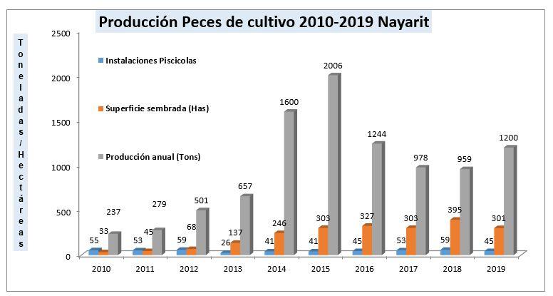 peces 2010-2019